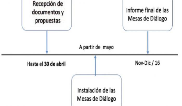Diagrama de Diálogo social